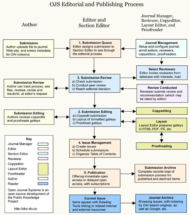 Processus d'édition et de publication d'OJS